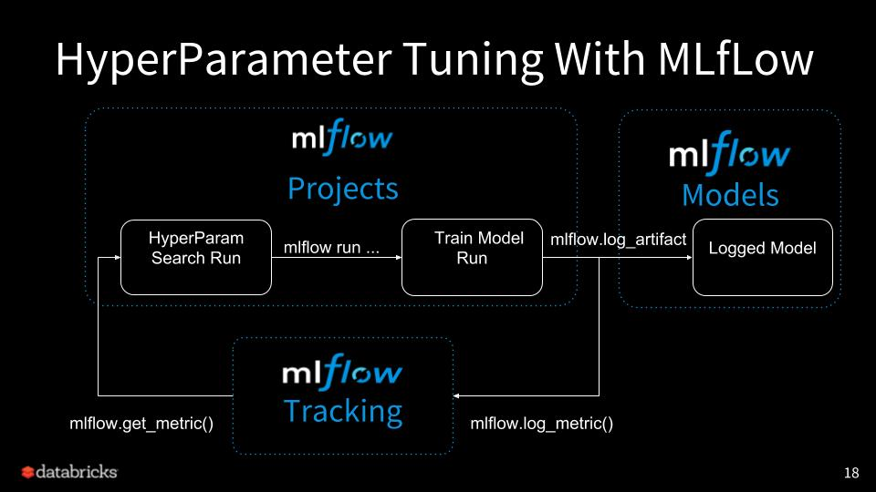 Hyperparameter Tuning with MLflow