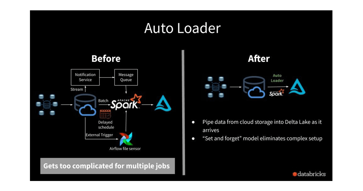 Achieving exactly-once data ingestion with low SLAs requires manual setup of multiple cloud services. Auto Loader handles all these complexities out of the box.