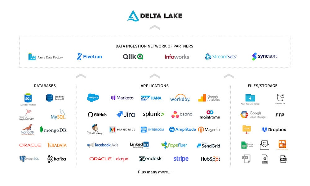 The Databricks Ingestion Network of partners support a wide range of popular data sources, including databases, SaaS applications, and social media platforms.