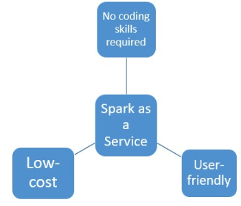 Advantages of Using Spark as a Service