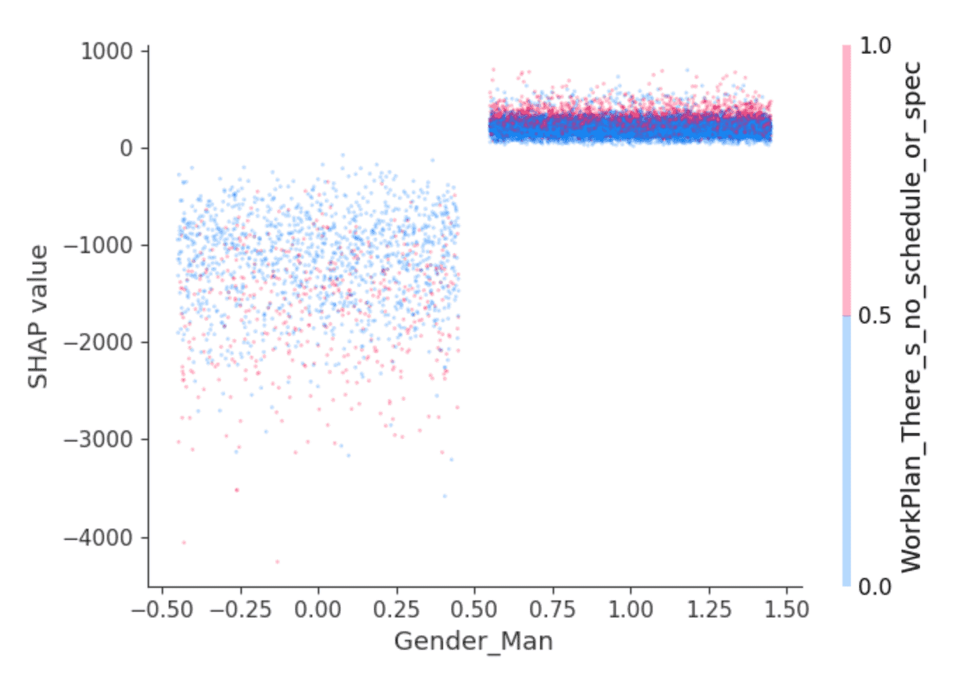 Using SHAP to Visualize Features That Interact with Gender