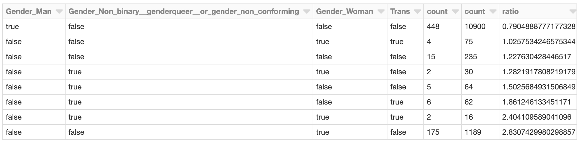 Example table showing relative prevalence of gender identities in the cluster with most-negative gender-related SHAP values.