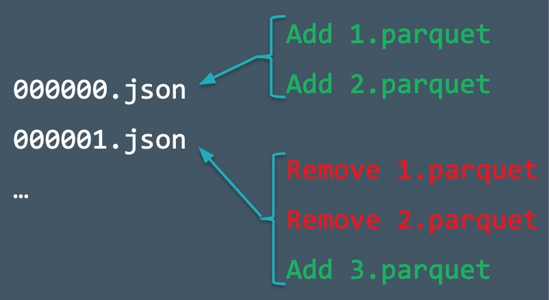 Diagram illustrating two commits that perform operations on the same file.