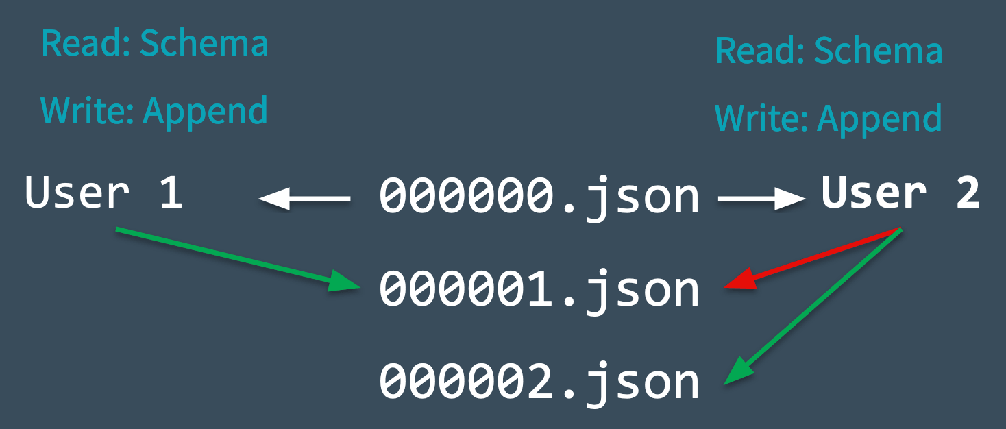 Illustrating optimistic concurrency control by showing two users with conflicting commits.