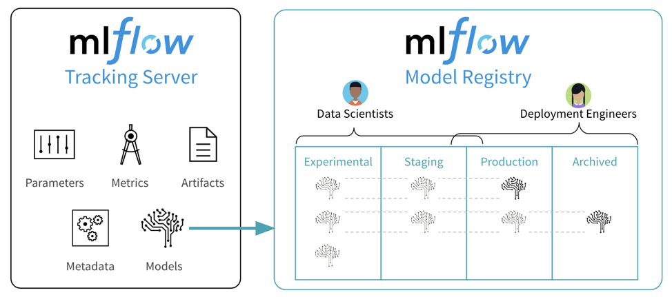 The Model Registry gives MLflow new tools to share, review and manage ML models throughout their lifecycle.