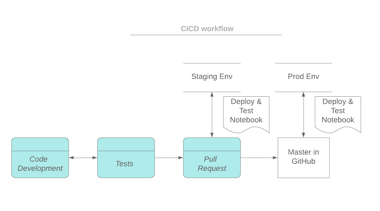 CICD Workflow