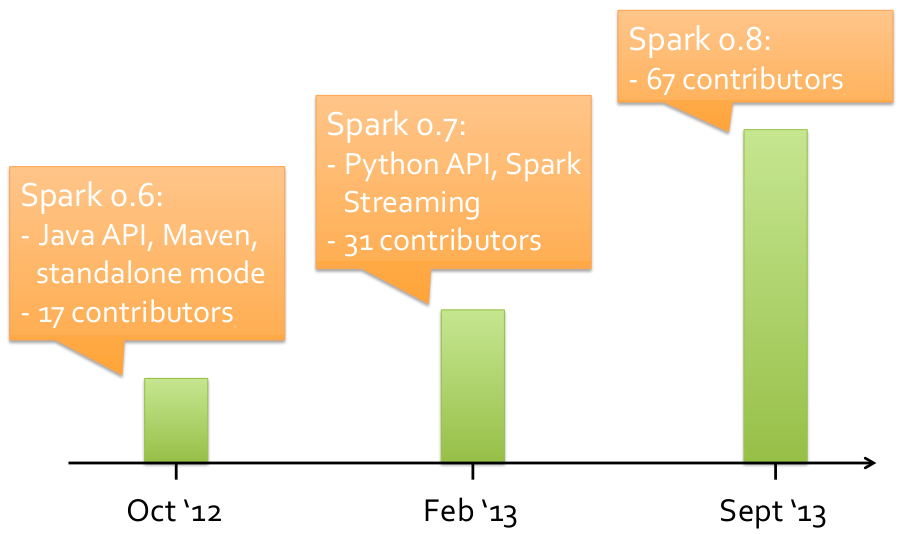 growth-of-spark-graphic