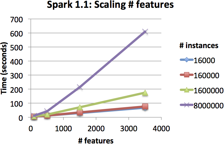 DT-scaling-features