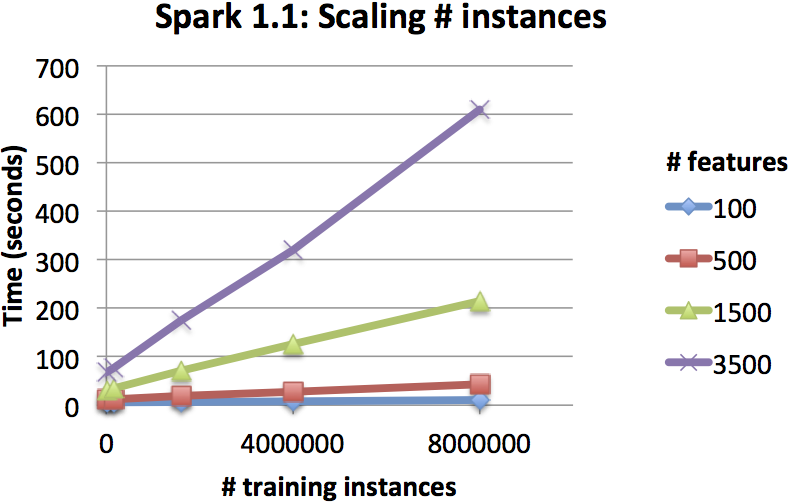 DT-scaling-instances