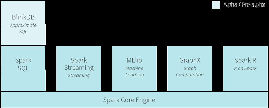 The Spark ecosystem