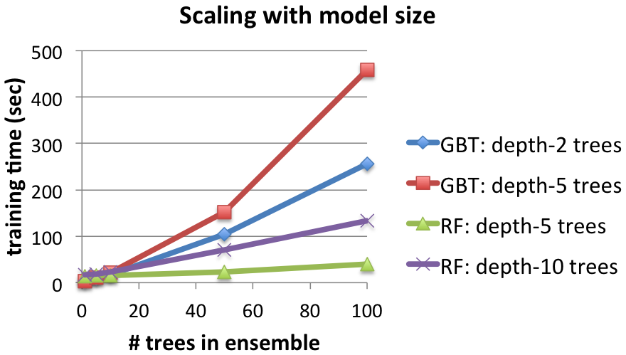 Random Forests and Boosting in MLlib - The Databricks Blog