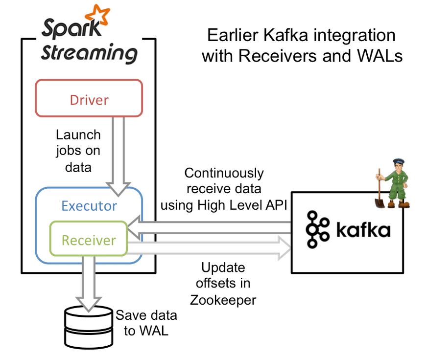 Improvements to Kafka integration of Spark Streaming - The