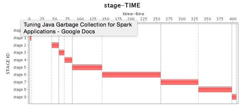 Tuning Java Garbage Collection for Apache Spark Applications - The