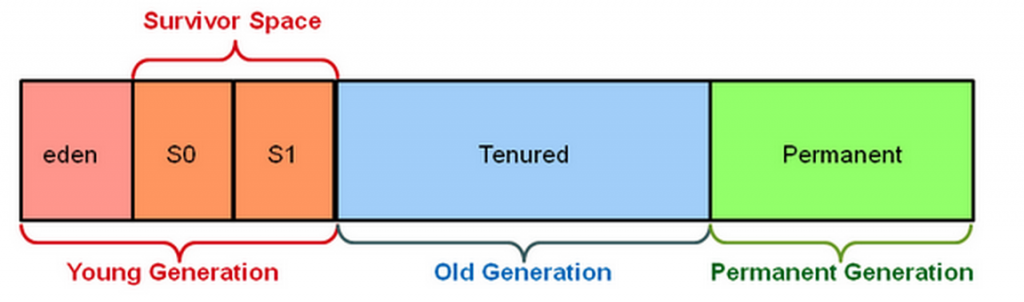 Figure 1Generational Hotspot Heap Structure [2] **