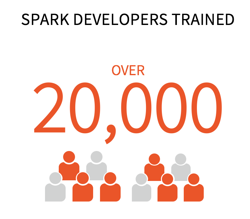 Spark-Developers-Trained-Over-20K
