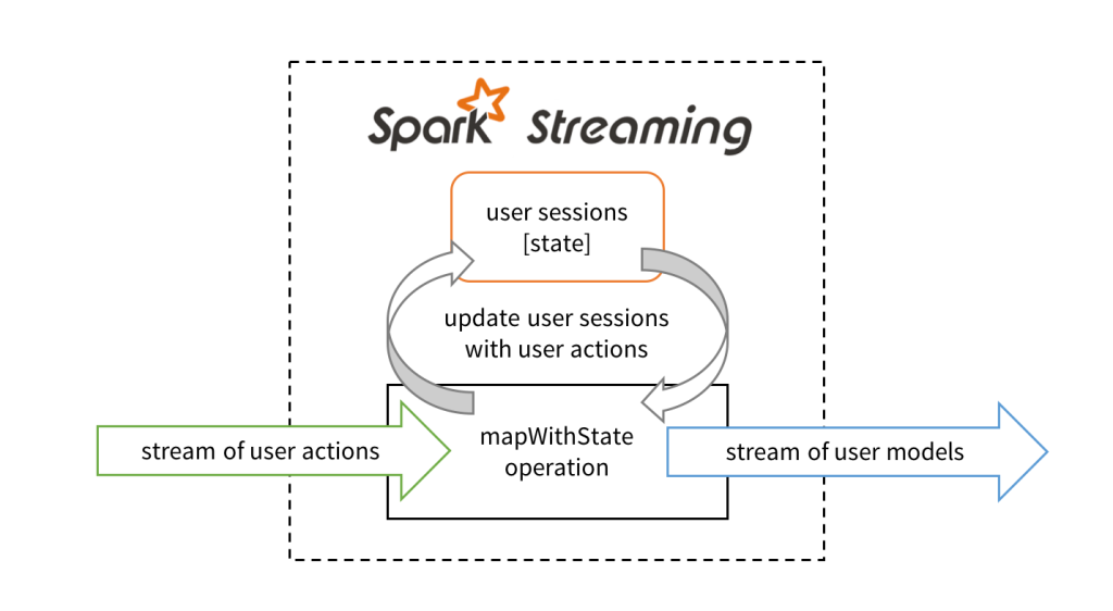 blog faster stateful streaming figure 1
