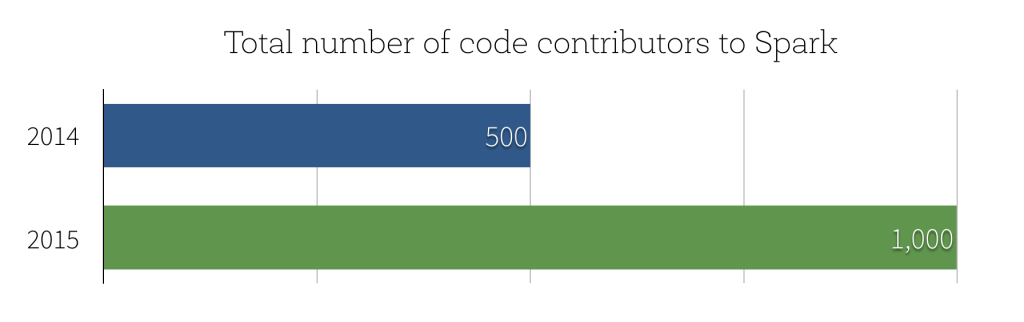 The number of Apache Spark contributors have doubled since 2014.