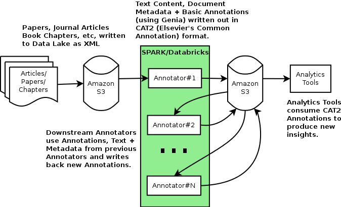 Diagram outlining how Elsevier implemented dictionary annotation with Apache Spark and Databricks.