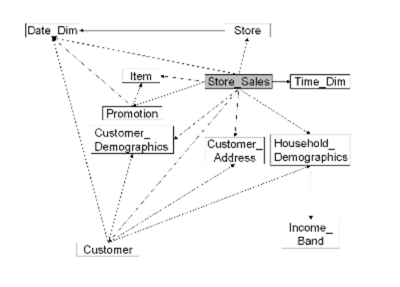 Schema relationship diagram.