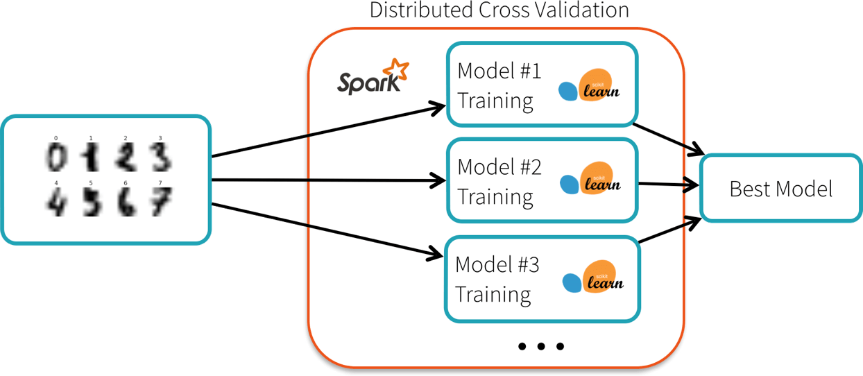 Diagram showing Spark perform a distributed cross validation using spark-sklearn.