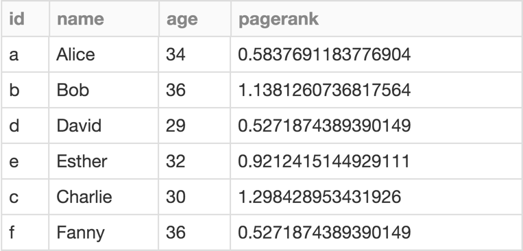 PageRank results