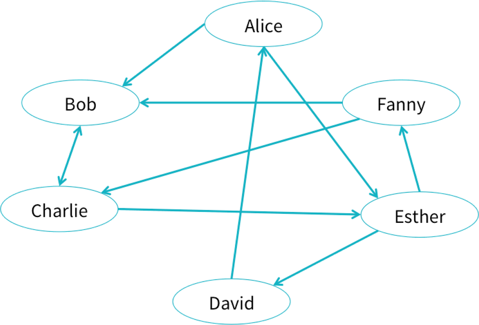 Social network graph diagram