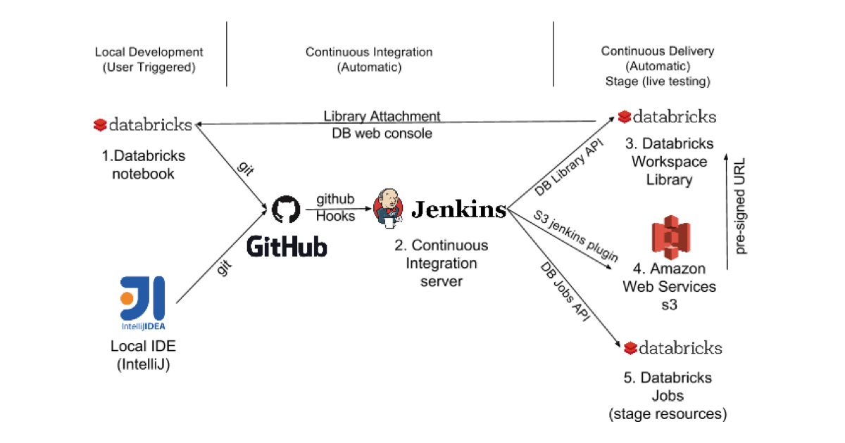 Continuous Integration and Delivery of Apache Spark Applications at