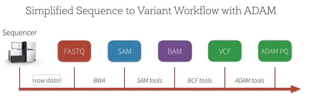 Simplified-Sequence-to-Variant-Workflow-with-ADAM