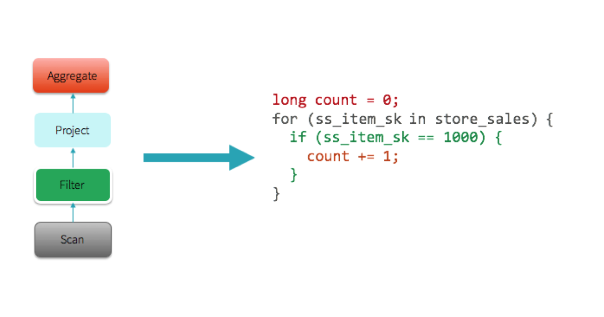 Apache Spark as a Compiler: Joining a Billion Rows per