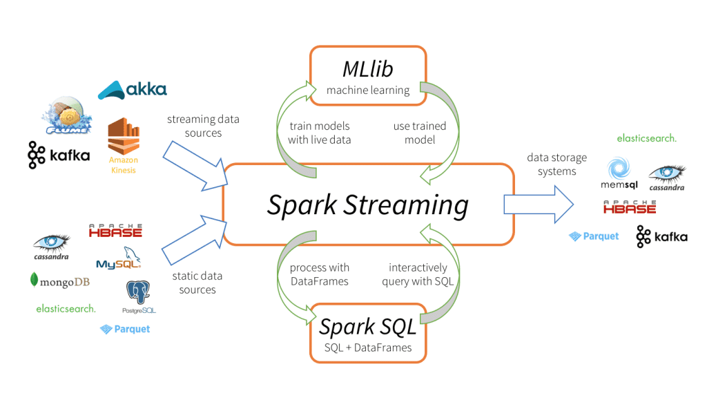 apache spark key terms  explained