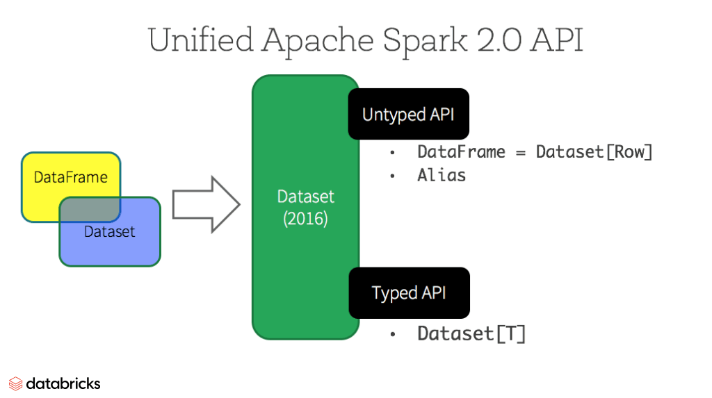 Diagram of the Unified Dataset API in Apache Spark 2.0