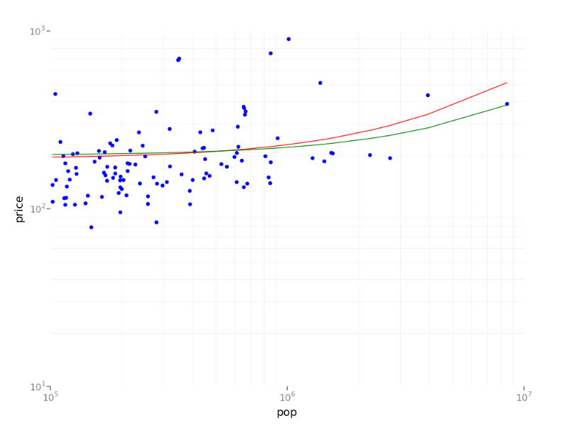 Scatterplot visualization of the regression model