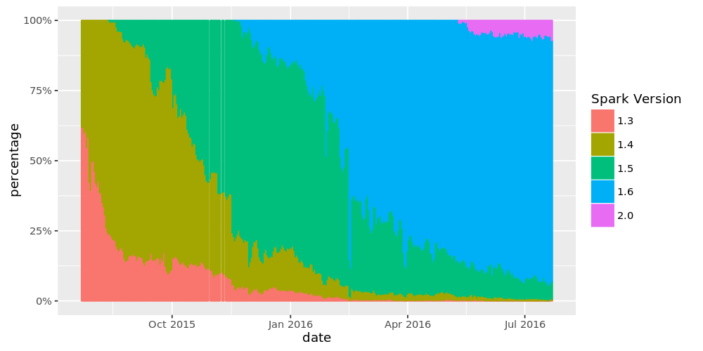 Spark Usage over Time by Release Versions