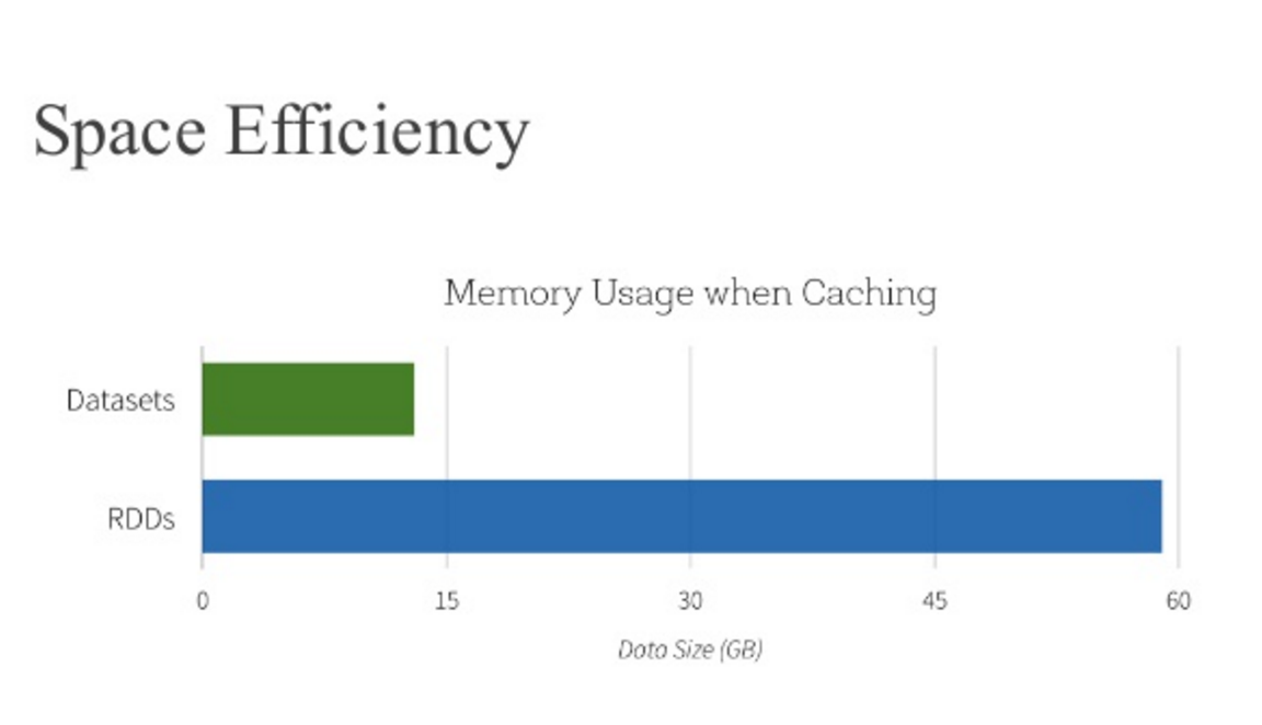 Datasets are much more memory efficient than RDDs