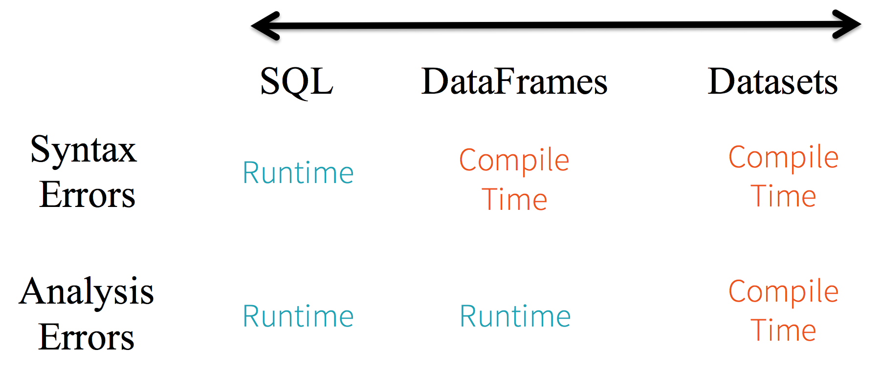 Type-safety spectrum between SQL, DataFrames and Datasets