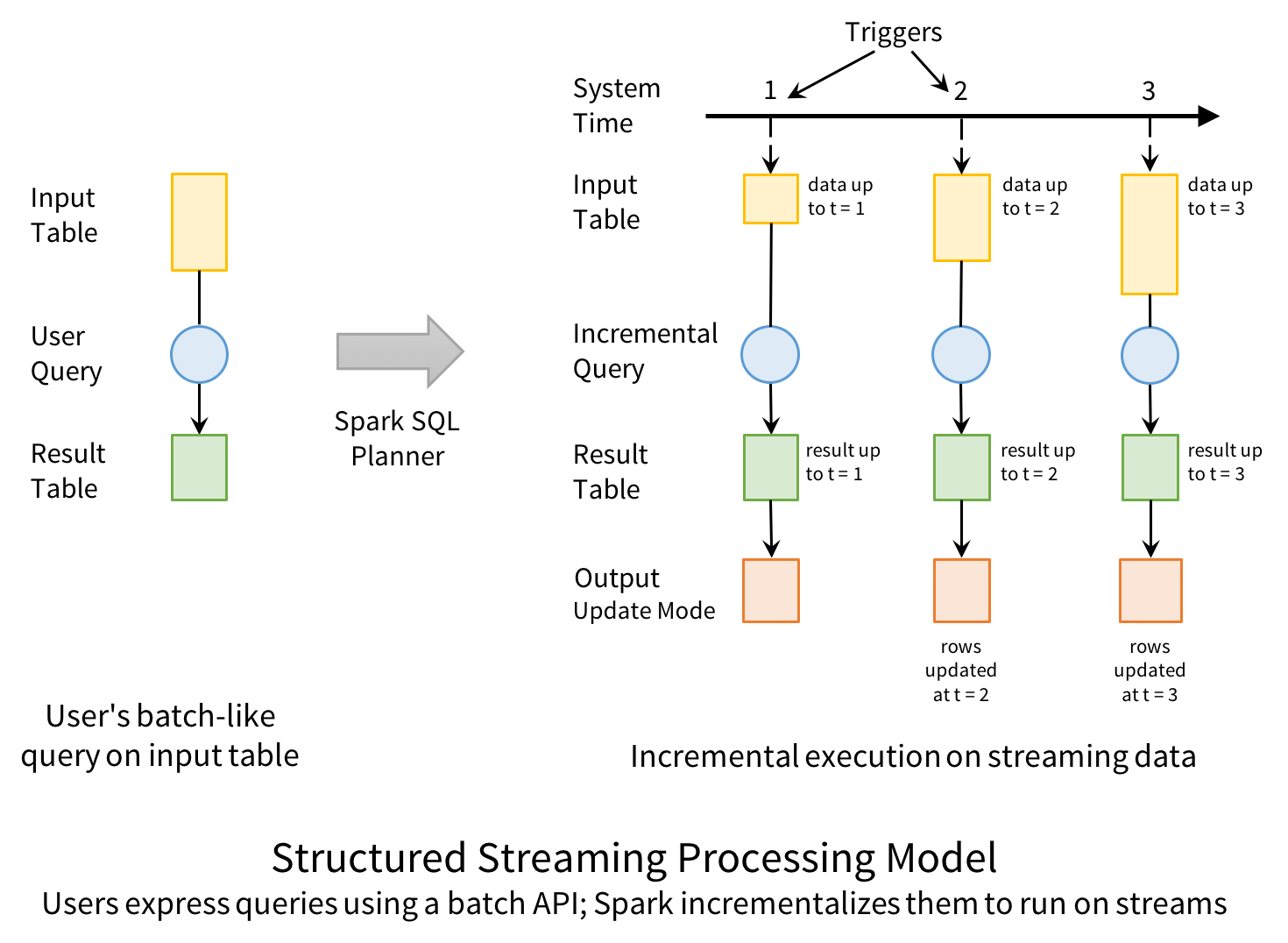 Spark Structured Streaming - The Databricks Blog