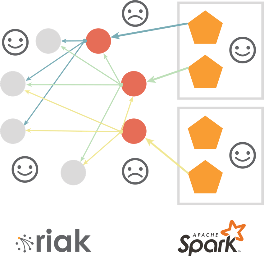 Diagram of Riak's secondary query index strategy on Spark.