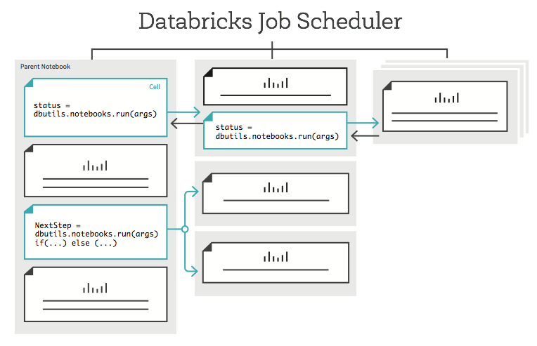 Databricks Notebook Workflows diagram