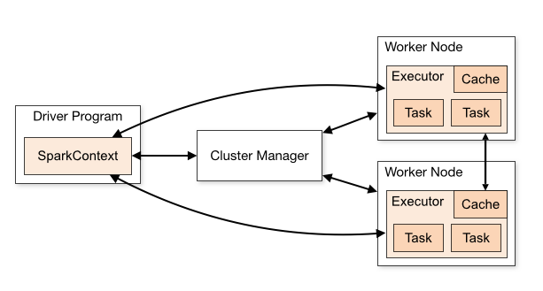 Fig 7. SparkContext as it relates to Driver and Cluster Manager