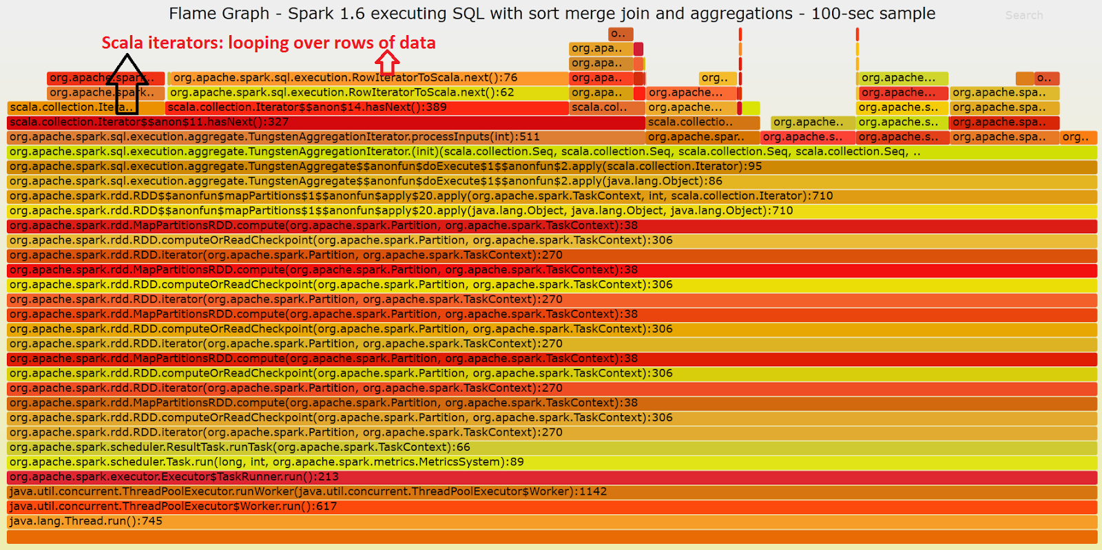 flamegraph_spark16_blog_wholestagecodegeneration_annotated