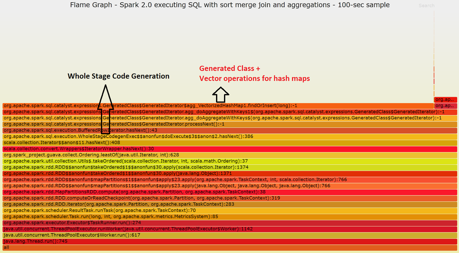 flamegraph_spark20_blog_wholestagecodegeneration_annotated