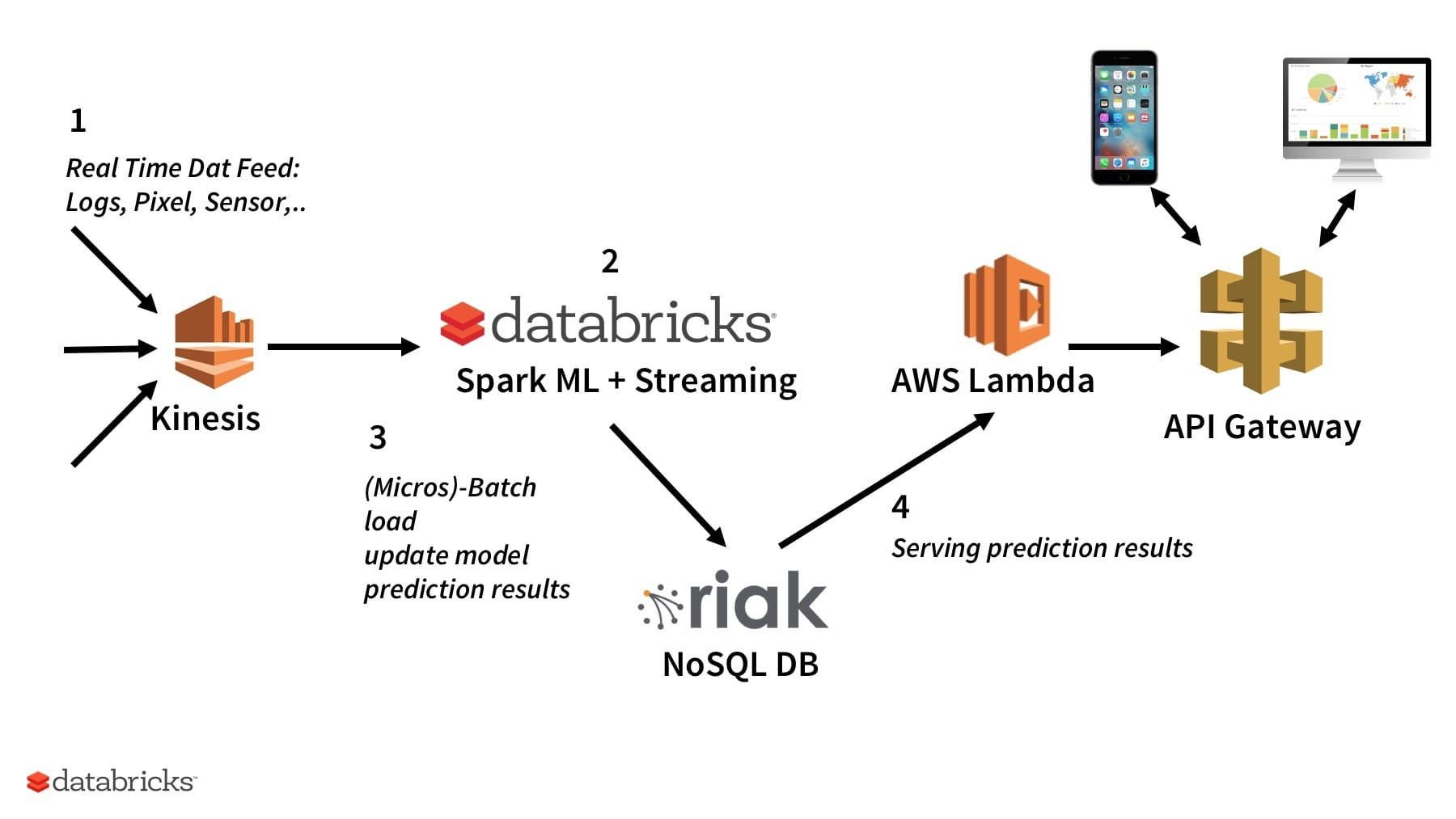 Using AWS Lambda with Databricks for ETL Automation and ML Model
