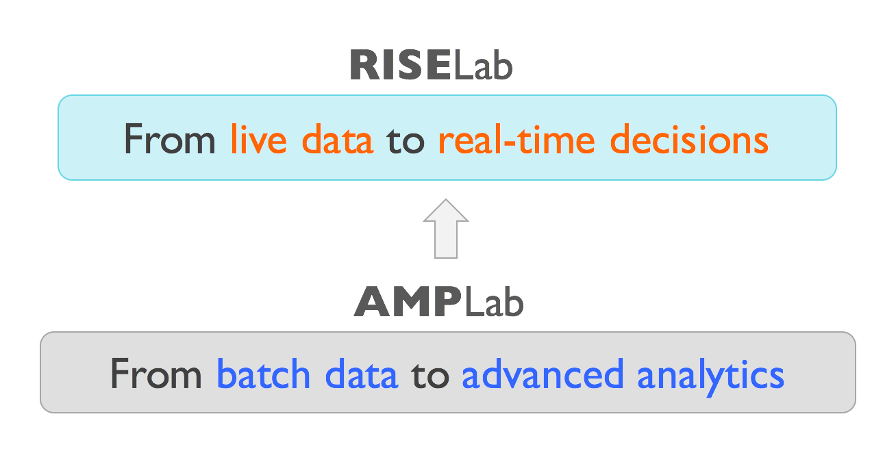 Diagram showing the transition from AMPLab to RISELab