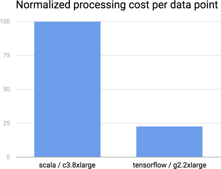 Chart showing cost comparison running expensive computations on compute-intensive machines (c3.8xlarge) vs standard GPU hardware (g2.2xlarge) on AWS.