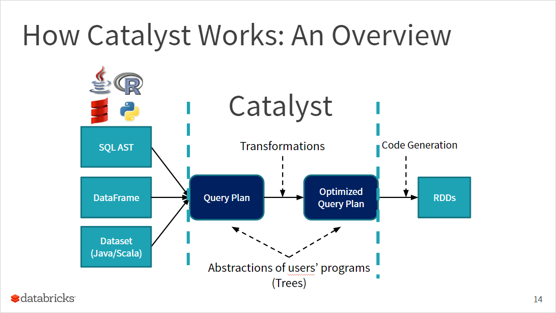 Diagram showing an overview of how Catalyst works