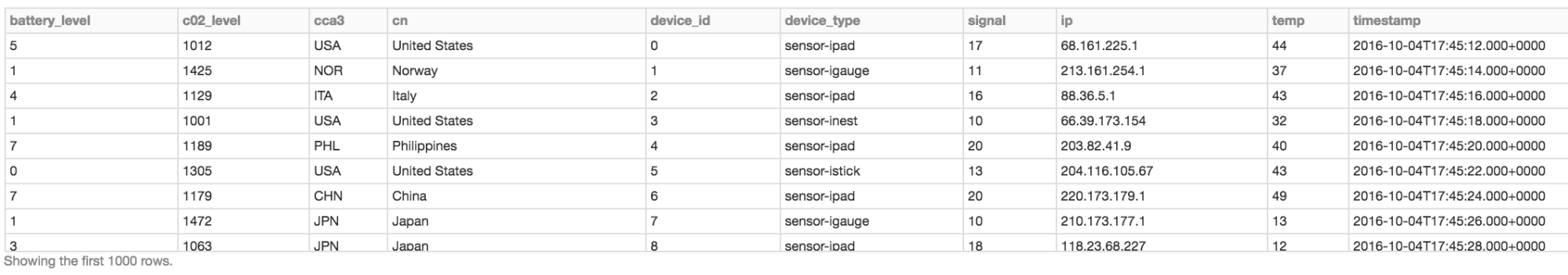 Display the Devices DataFrame as a table.