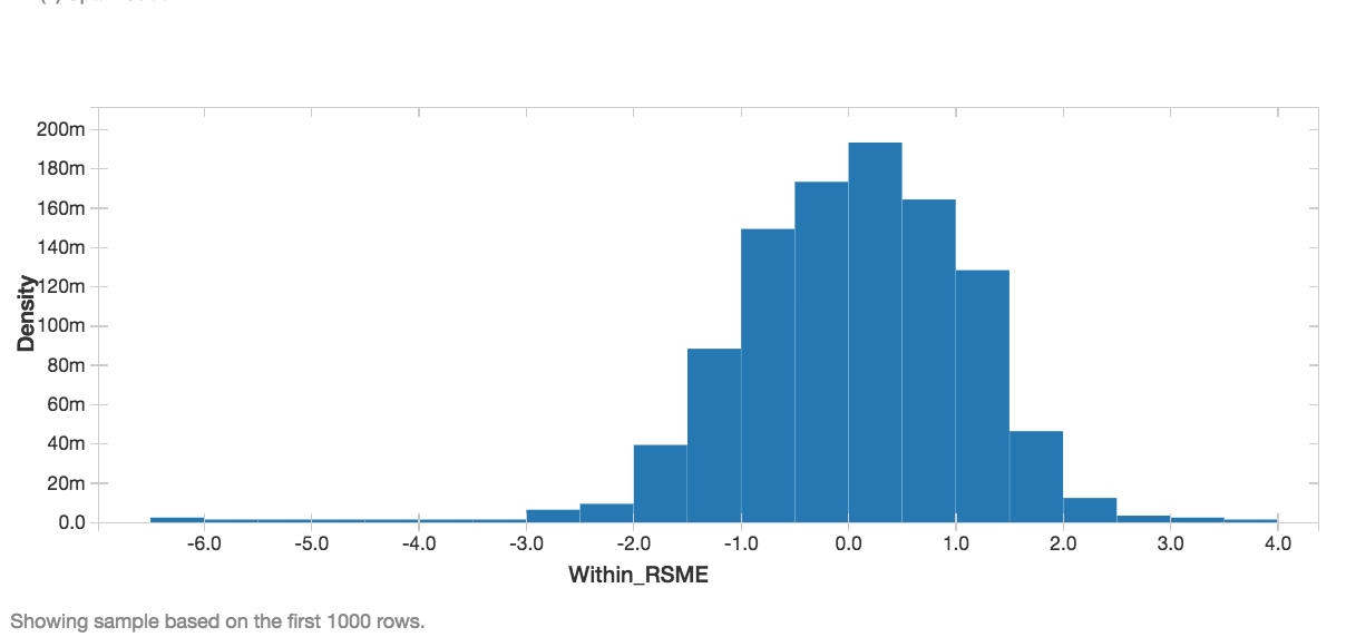 Histogram visualization of the RMSE.