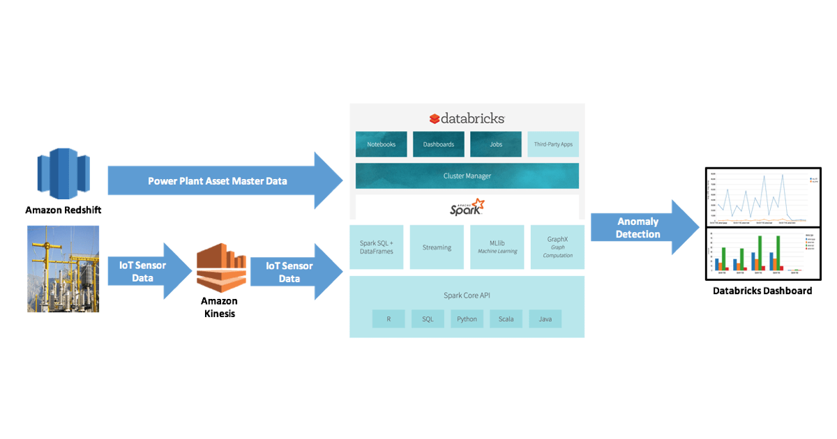 Oil and Gas Asset Optimization with AWS Kinesis, RDS, and