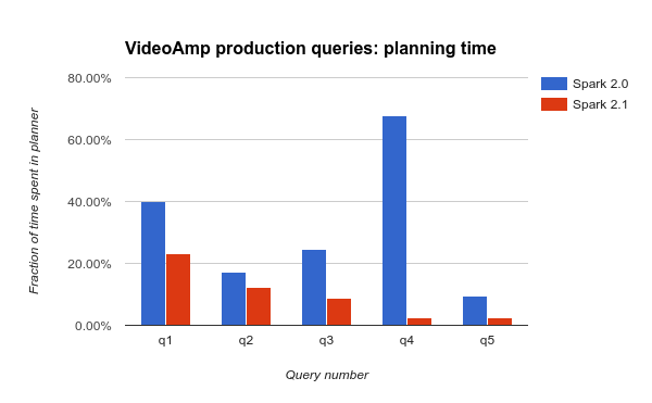 Diagram showing time spent planning production queries between spark 2.0 and spark 2.1