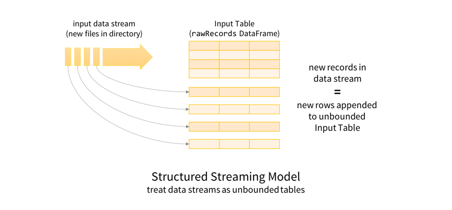 Structured Streaming Model: Treat Data Streams as Unbounded Tables